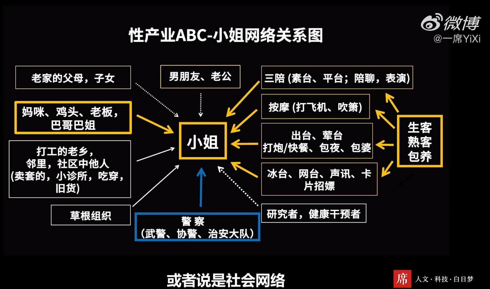 一席公开演讲:中国小姐研究